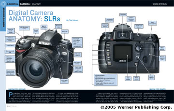Digital Camera Anatomy