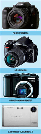 Digital Camera Types