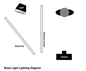 how to build a book light digital photo magazine rh dpmag com Photography Lighting Diagrams Lighting Electrical Diagrams