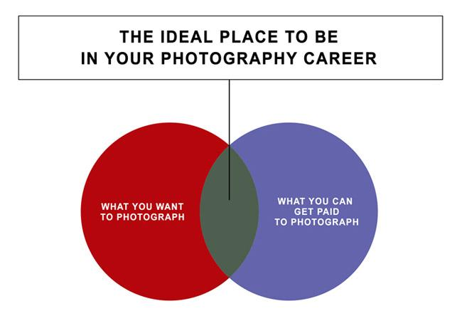 The Ideal Photography Career